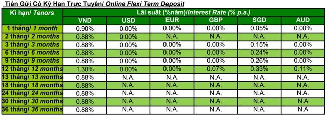 Lãi suất ngân hàng Standard Chartered Bank