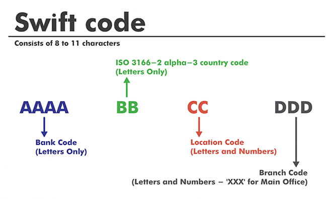 swift code HSBC