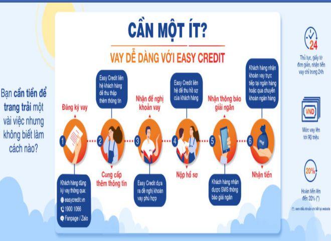uu diem khi vay tai easy credit